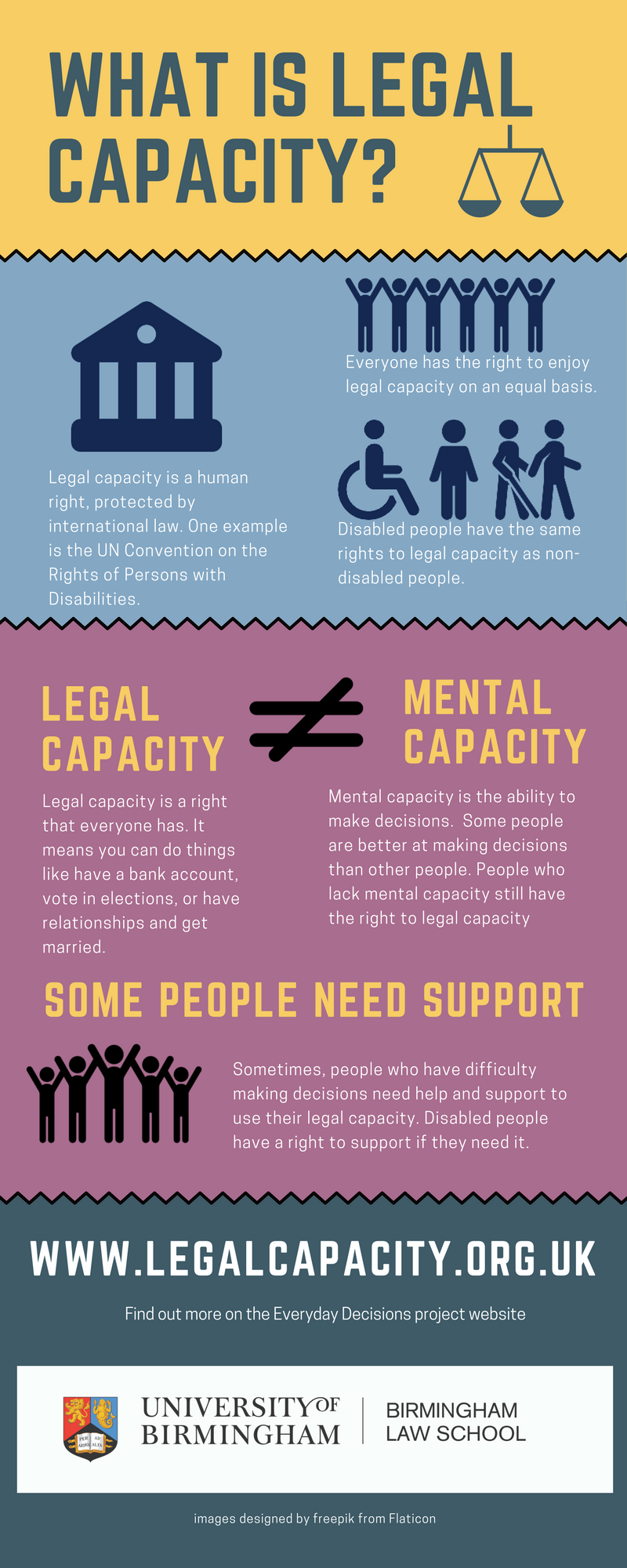 Legal Capacity Infographic